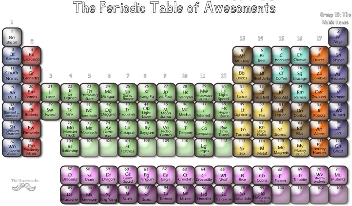 Parodic table of the elements tv tropes examples gamestrikefo Choice Image